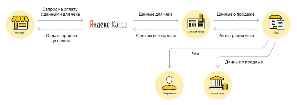 Как работает ЮKassa (Яндекс.Касса)